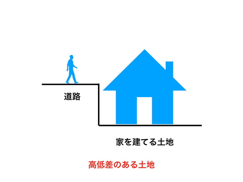 高低差のある土地は家の基礎を高くしたり、盛り土で道路と高さを合わせるので工事費用が高くなる可能性がある