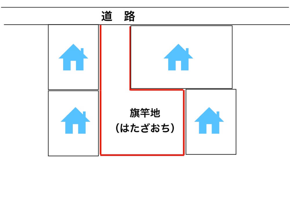 土地のすべてが他の家に囲まれててプライバシーが保ちにくくて、車の出入りが難しいのが旗竿地(はたざおち)