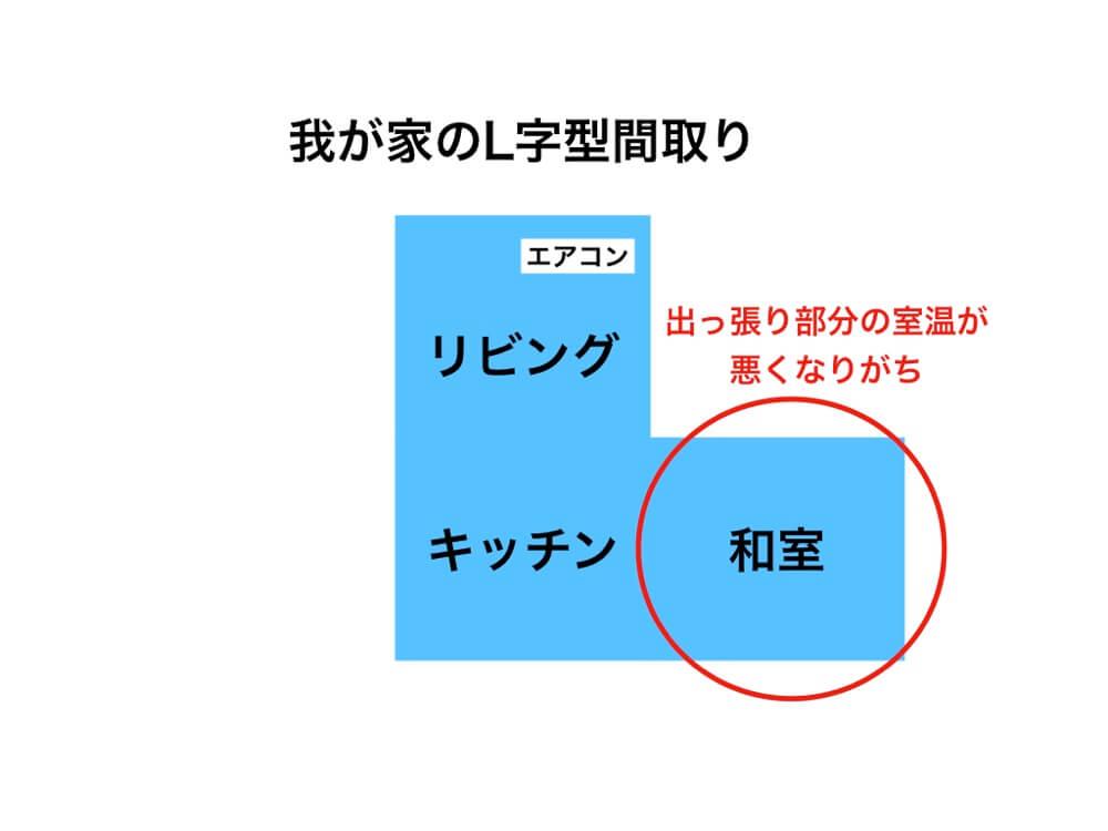L字型間取りはLのでっぱり部分の室温が悪くなりがちです